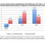 Kultur- und Kreativwirtschaft Baden-Württemberg  - Datenreport 2012