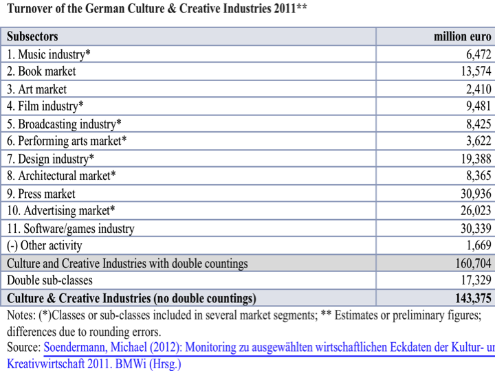 German Culture&Creative Industries estimates 2011